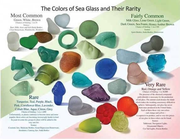 A guide to the major groups of sea glass shared by TheBlueBottleTree.com.